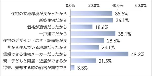 第2回  そして誰が勝ったのかー住宅シェア分析から見えること